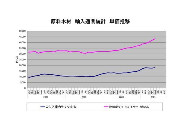 通関統計 輸入単価推移 2004-2007.jpg